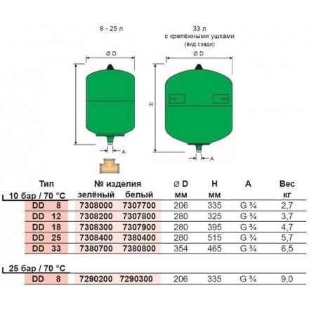 Бак мембранный для ГВС Reflex DD 12