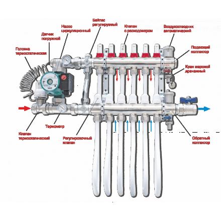 """Коллекторная группа ProFactor 1""""х3/4М (5) для теплого пола"""