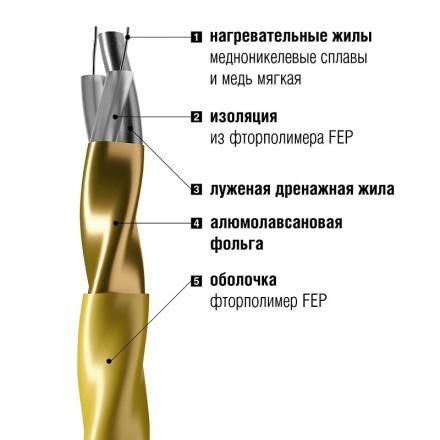 Нагревательный мат Золотое сечение GS-800-5,0