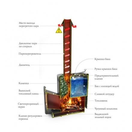 Печь для бани Термофор Скоропарка III INOX Люмина Б чёрная бронза