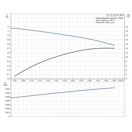Насос циркуляционный Grundfos UP 15-14B PM 80