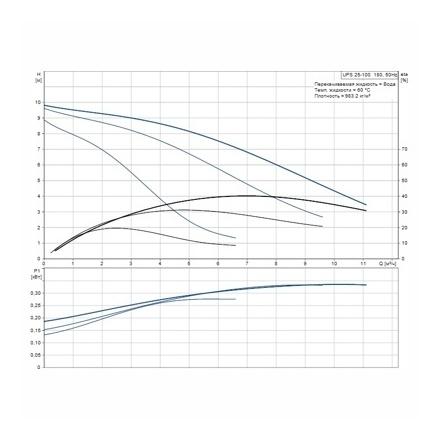 Насос циркуляционный Grundfos UPS 25-100 180