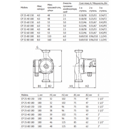 Насос циркуляционный UNIPUMP CP 25-40 130