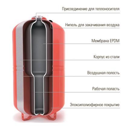 Бак мембранный для отопления Wester WRV 80