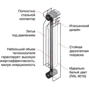 схема батареи радиатор Royal Thermo Revolution Bimetall 500