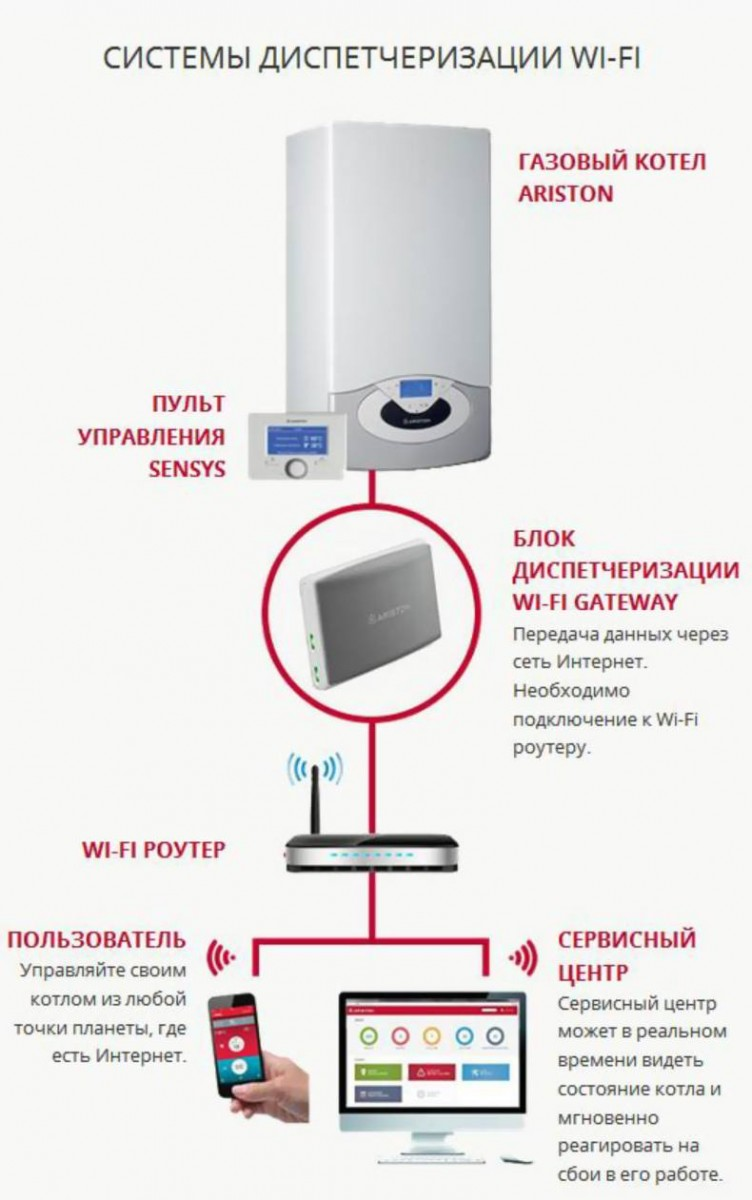 Комплект Ariston Sensys Net (Wi-Fi Gateway + Sensys)
