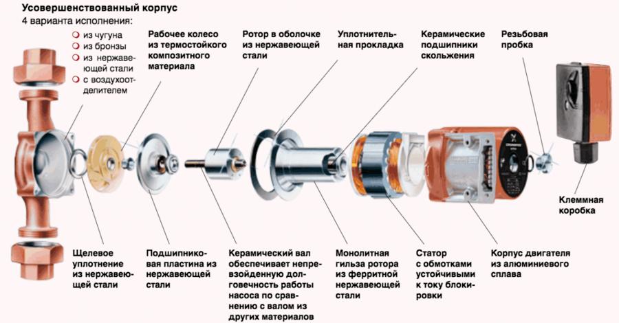 Ссхема работы циркуляционного насоса