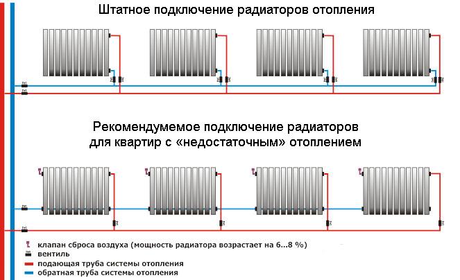 подключение радиатора Royal Thermo Revolution Bimetall 500