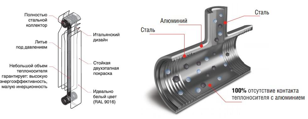 конструкция радиатора Royal Thermo Revolution Bimetall 500