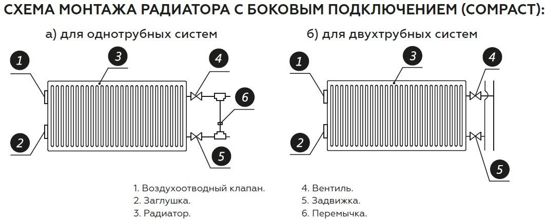 способ монтажа радиаторов UTERM
