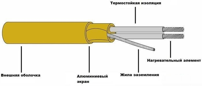 конструкция кабеля Grand Meyer