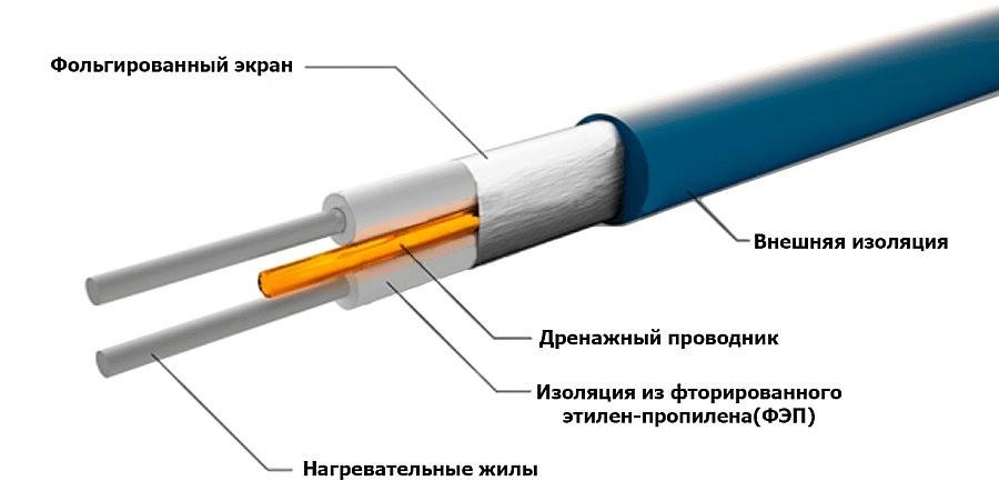 конструкция греющего кабеля GRAND MEYER