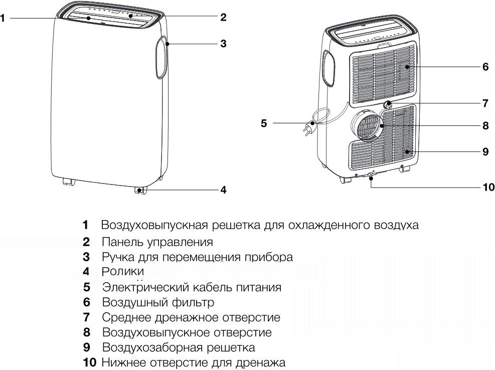 Схема работы мобильного кондиционера Электролюкс