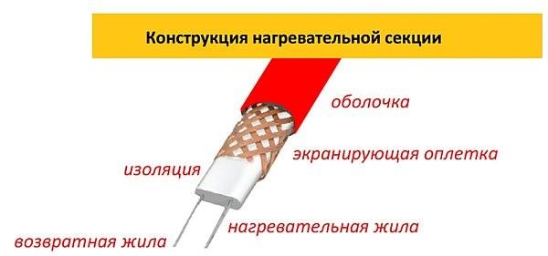Устройство нагревательного кабеля Warmstad