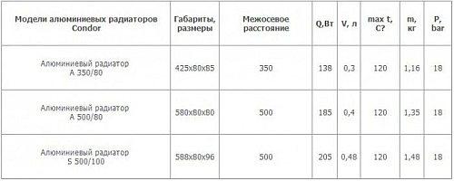 Таблица радиаторов