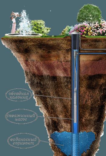 водоснабжение для дома