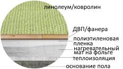 Линолеум / ковролин