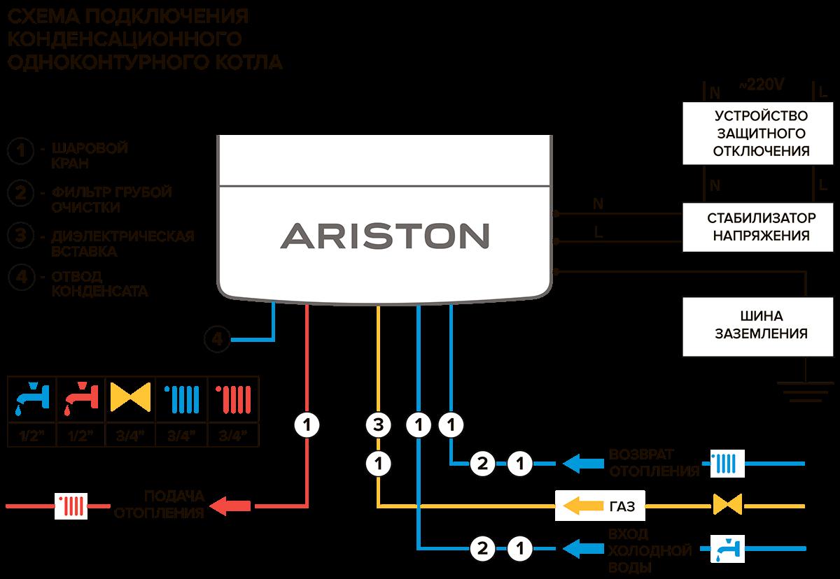 Конденсационный газовый котел Ariston GENUS ONE SYSTEM 35